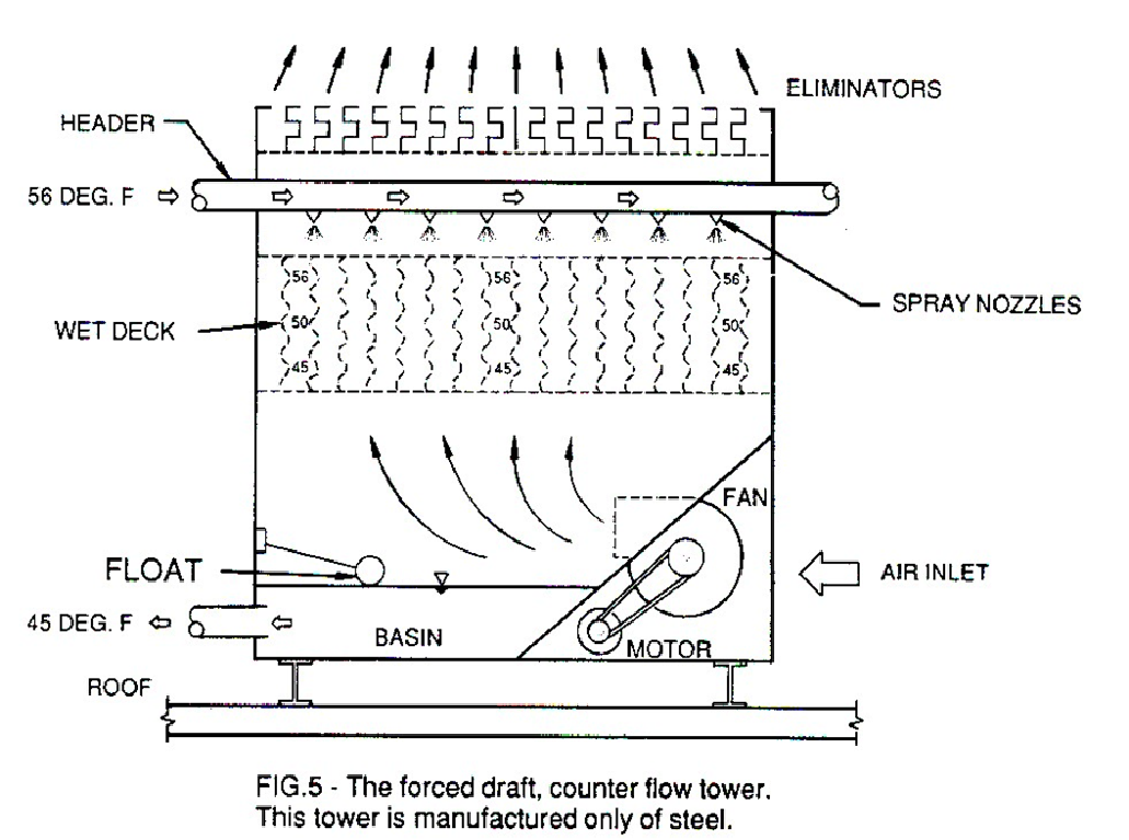 Detailed sketch of a forced draft counterflow tower